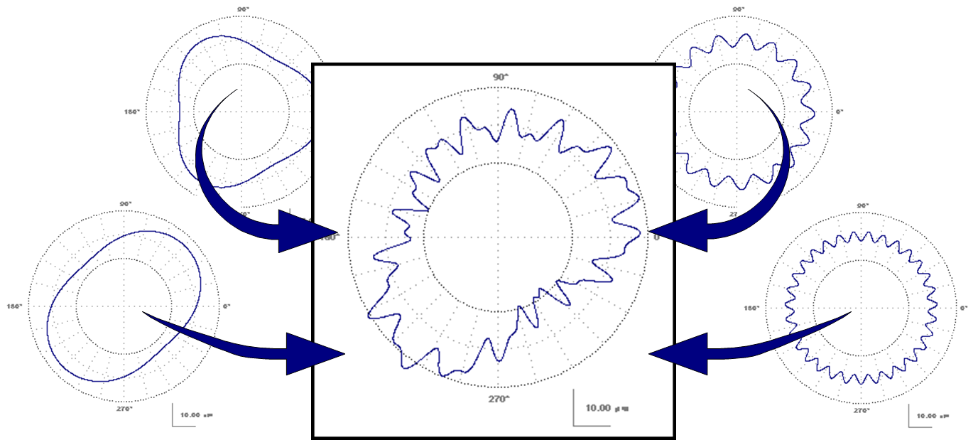 Harmonic Analysis Of Roundness Data Digital Metrology Wave Is The Simplest Possible Diagram A Sine Each Four Shapes Around Edges Represent That Occurs Certain Number Times Per Revolution
