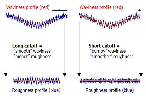 Changing the filter cutoff value (changes the amount of averaging and smoothing. A smaller cutoff value will result in smaller roughness values even though the real surface could be very rough. This graphic presents the same surface with two different filter cutoffs. The roughness profile on the bottom left gives twice the average roughness - Ra - value of the profile on the bottom right.