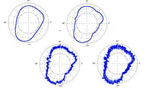 Digital Metrology Roundness Tutorial Article