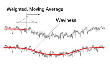 A Gaussian filter is based on passing a Gaussian, weighted average through the primary profile - resulting in the waviness profile. The roughness profile is made up of all of the peaks and valleys -residuals- above and below the waviness profile