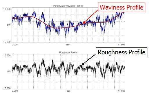 graphs showing long wavelength waviness shapes and short wavelength roughness profiles