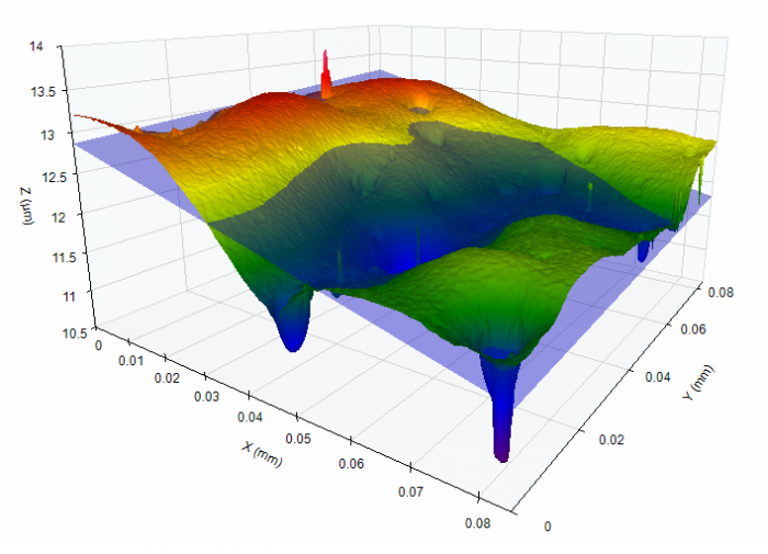 OmniSurf3D software provides visual and numerical representations of 3D surface texture