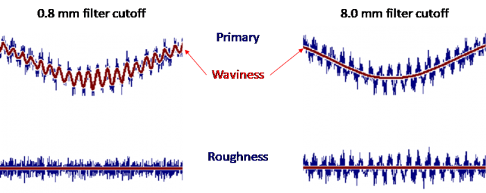 The impact of the cutoff wavelength selection. Note that the 0.8 mm cutoff (left) results in a waviness profile with many peaks and valleys. The 8.0 mm cutoff (right) smooths the waviness profile into a single curve while also introducing larger wavelength structure in the roughness profile.