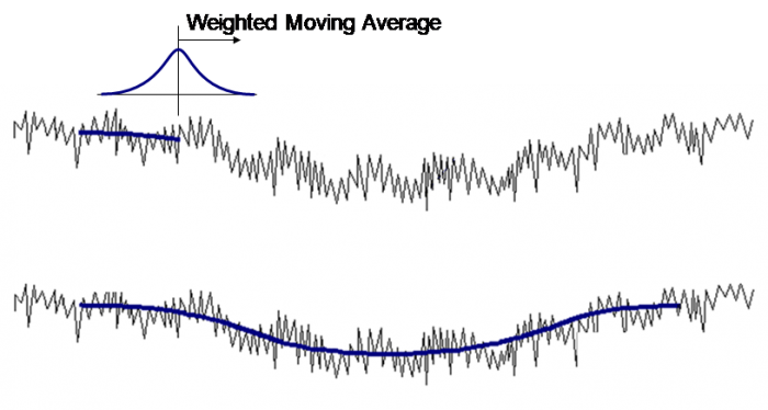 surface texture - a Gaussian filter provides a weighted moving average.