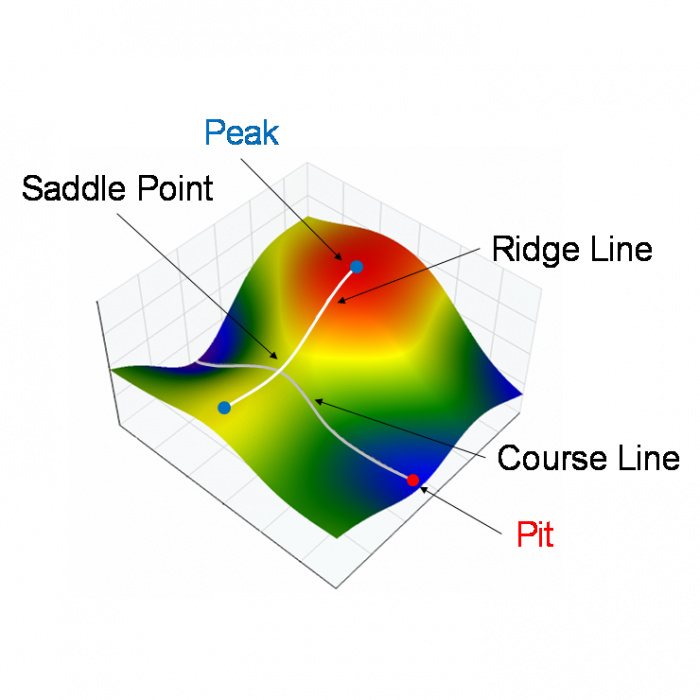 surface texture -  OmniSurf3D software shows the peaks, ridge lines, saddle points, course lines and pits in a surface.