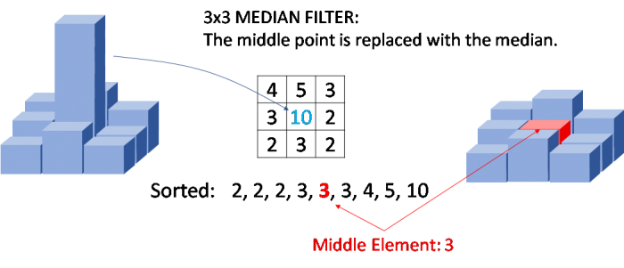3x3 Median filtering. The center pixel of a 3x3 square is replaced with the median of its neighbors to remove single-pixel outliers.