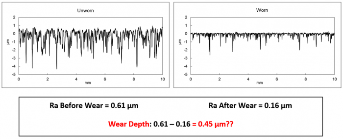 Digital Metrology - wear analysis in OmniSurf. This image shows that a change in avereage roughness surface texture parameters does not translate to a measure of wear depth.