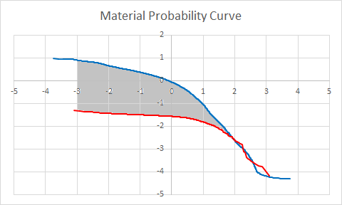 Digital Metrology - wear analysis in OmniSurf. The material probability curve can provide an accurate measure of wear depth.