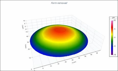 Digital Metrology Asphere Measurement Poorly Fit Radius