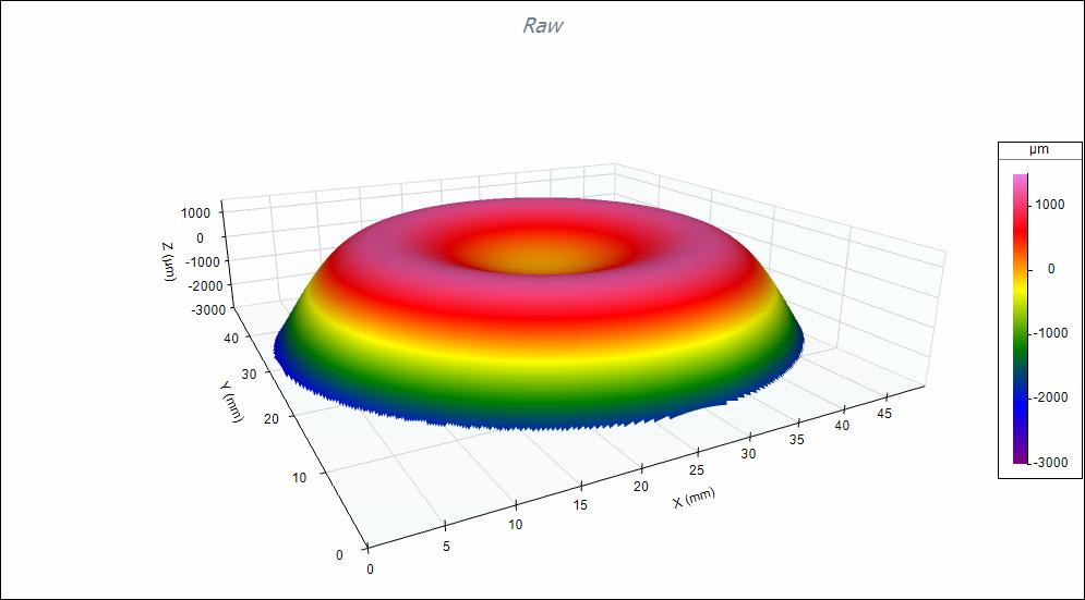 Digital Metrology Aspheric Measurement Raw Shape