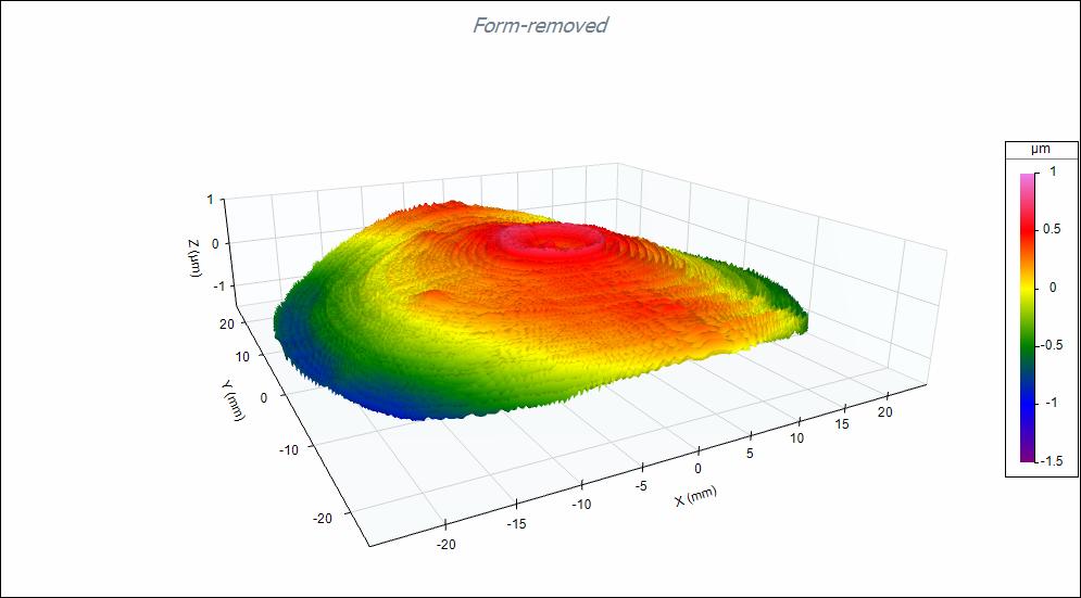 Digital Metrology Aspheric Lens Measurement Residual Surface