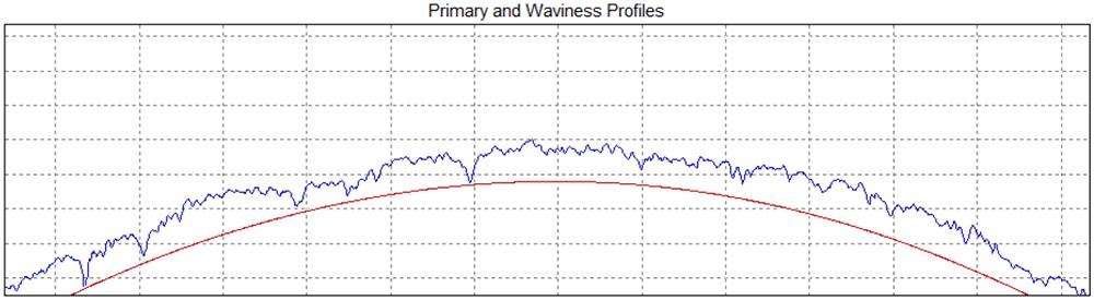 Measuring Arcs with Stylus Instruments - Waviness Profile - Digital Metrology Solutions