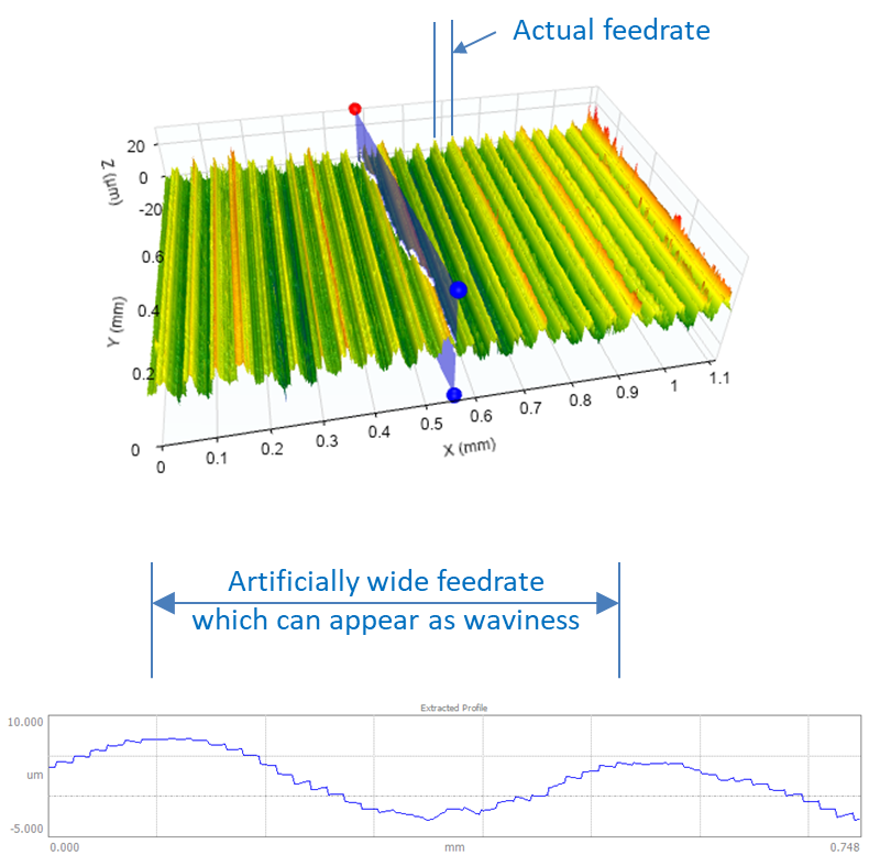 Measuring Arcs with Stylus Instruments - Feedrate - Digital Metrology Solutions