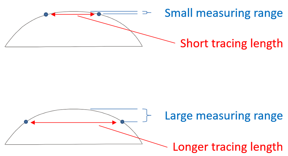 Measuring Arcs with Stylus Instruments -Trace Length - DIgital Metrology Solutions