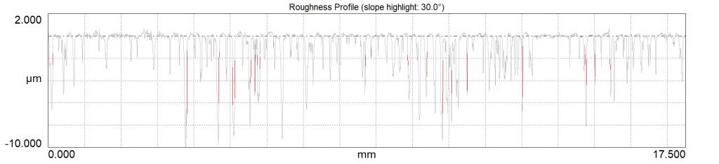 Digital Metrology - Stylus Flanking OmniSurf Measurement of Low Integrity Surface