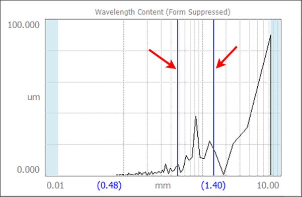 Digital Metrology - measure dominant spatial wavelength