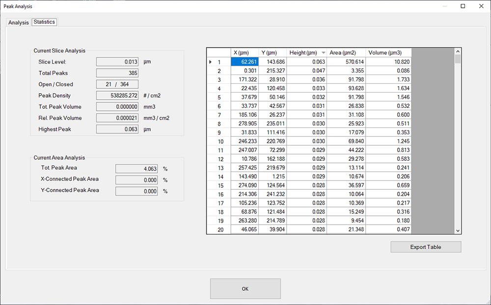 Surface Texture Analysis - Peak Analysis - Digital Metrology